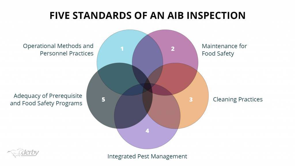 The Five Standards of an AIB Inspection