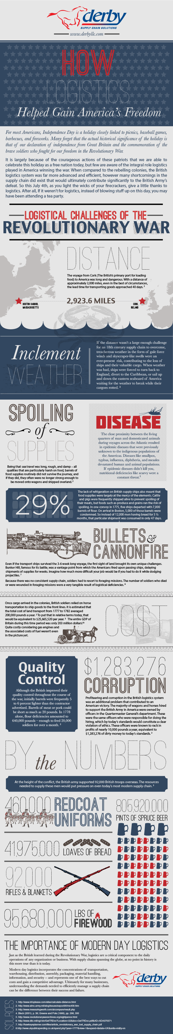 Infographic From Derby LLC On How Logistics Helped Gain America's Freedom